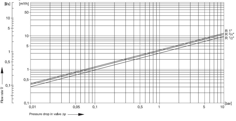 Диаграмма D05FS