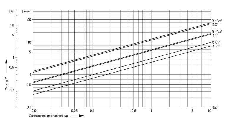 Honeywell D06F диаграмма