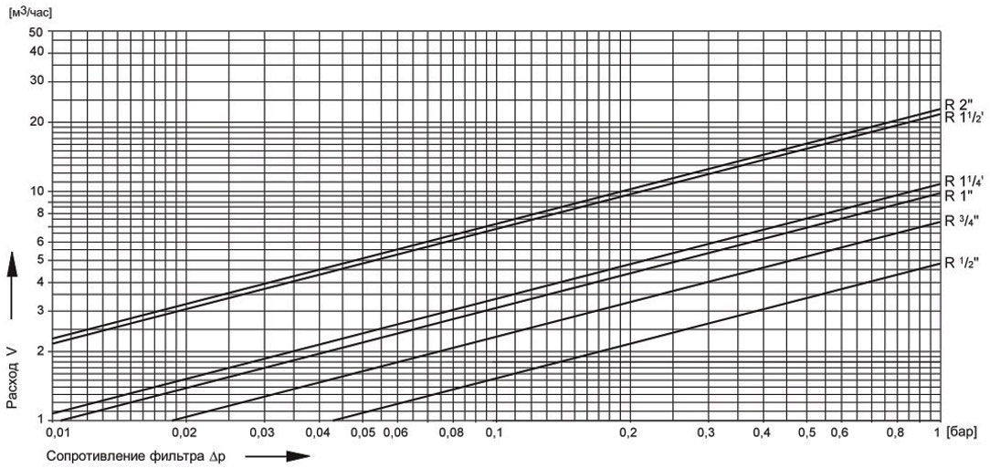 Honeywell F76S диаграмма