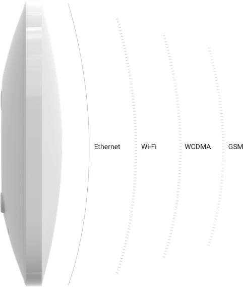 Wi-Fi, Ethernet, WCDMA и GSM