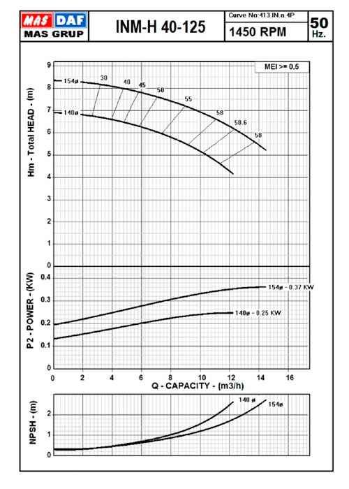 Насос циркуляционный Mas Daf INM 40-125 0,37