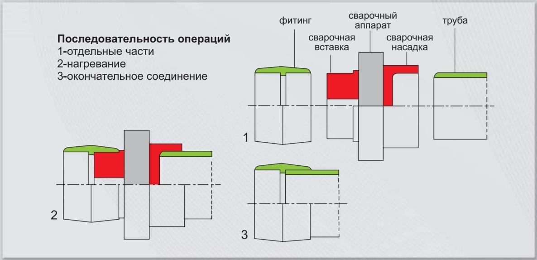 Процесс сварки труб SPK