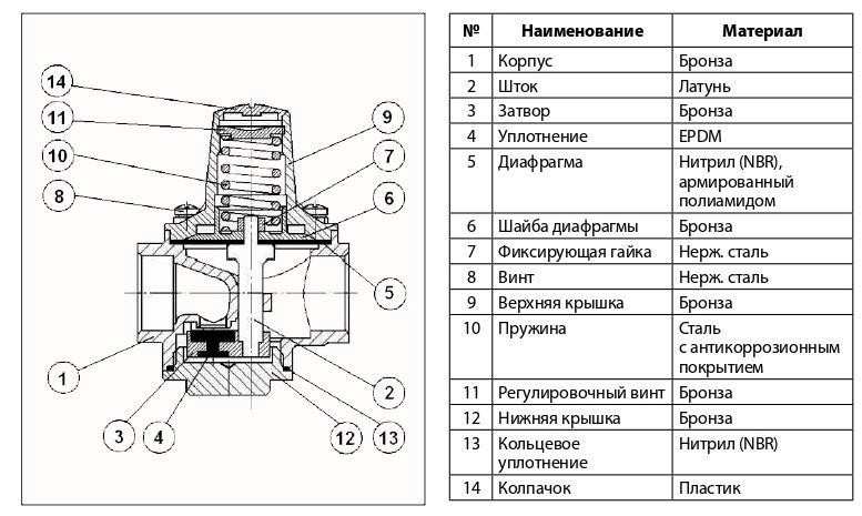 Устройство и материалы 7BIS