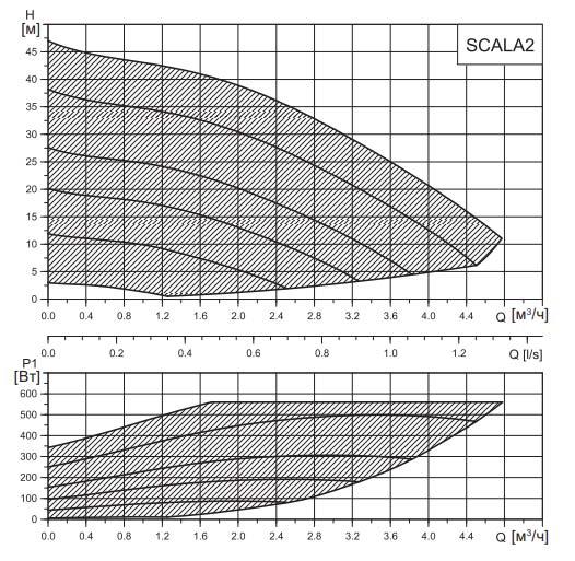 Расходно-напорная характеристика SCALA2