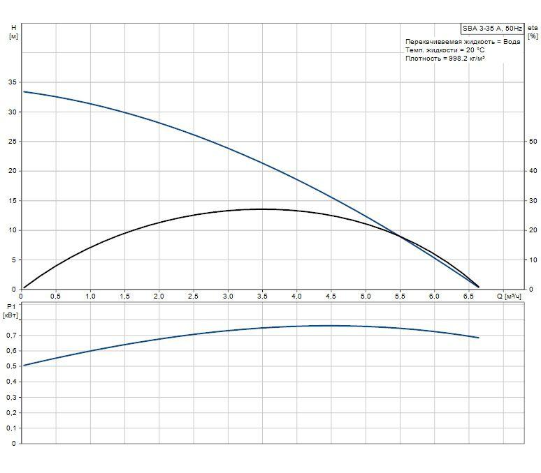 SB 3-35 график