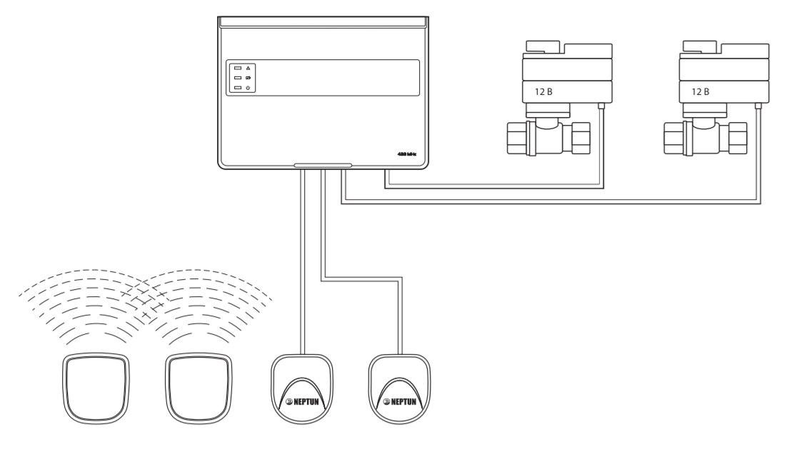 Система защиты от протечек воды Neptun серии ProW+ схема подключения