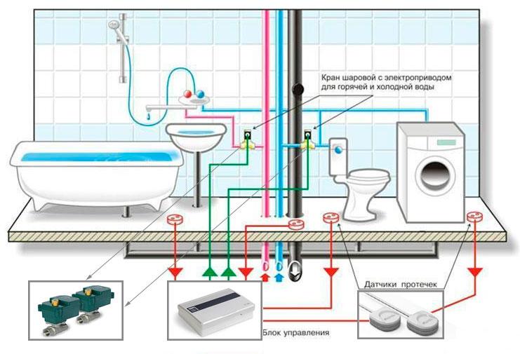 Защита от протечек воды в квартире - схема