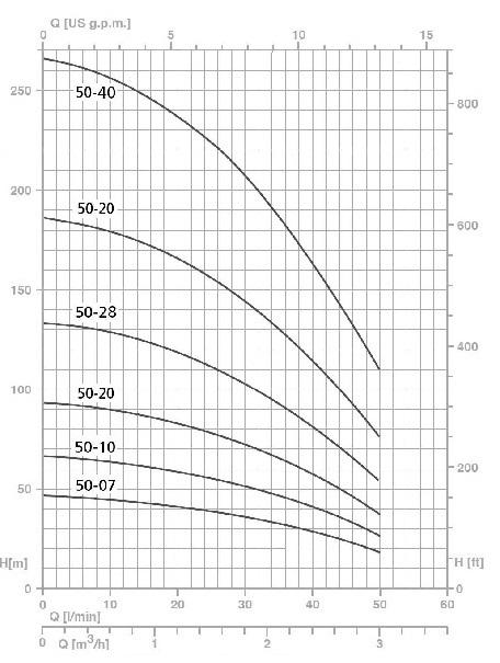 """Насос скважинный Speroni SPM 50-14 4"""" график"""