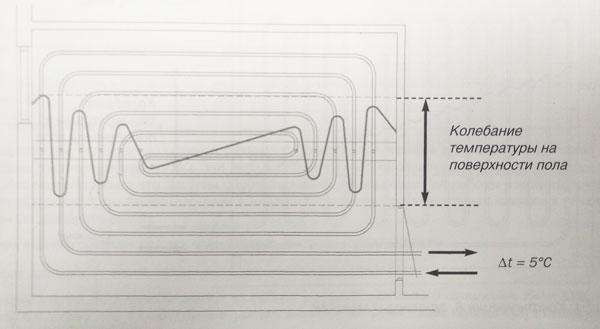 схема распределения тепла - улитка
